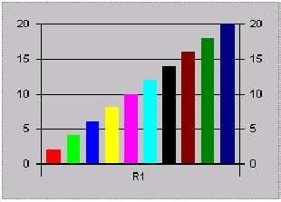 التعامل مع الرسوم البيانية أو مخططات البيانات بإستخدام MSChart Control 1-7e81e67dd8