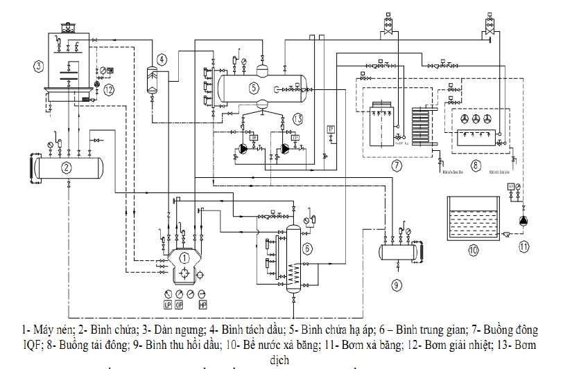 Nguyên lý cấu tạo của hệ thống cấp đông | Kikentech Việt Nam chuyên tư vấn, thiết kế, lắp đặt kho lạnh bảo quản, kho đông lạnh, kho lạnh công nghiệp